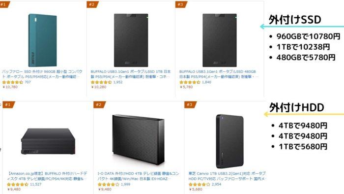 HDDとSSDの値段の違い