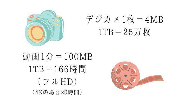 HDDとSSDどちらを購入すべき?